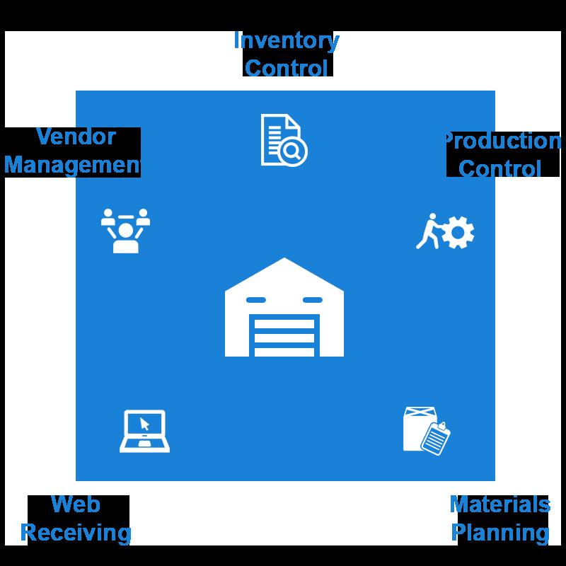 eCommerce Direct Physical Commerce Warehouse Management