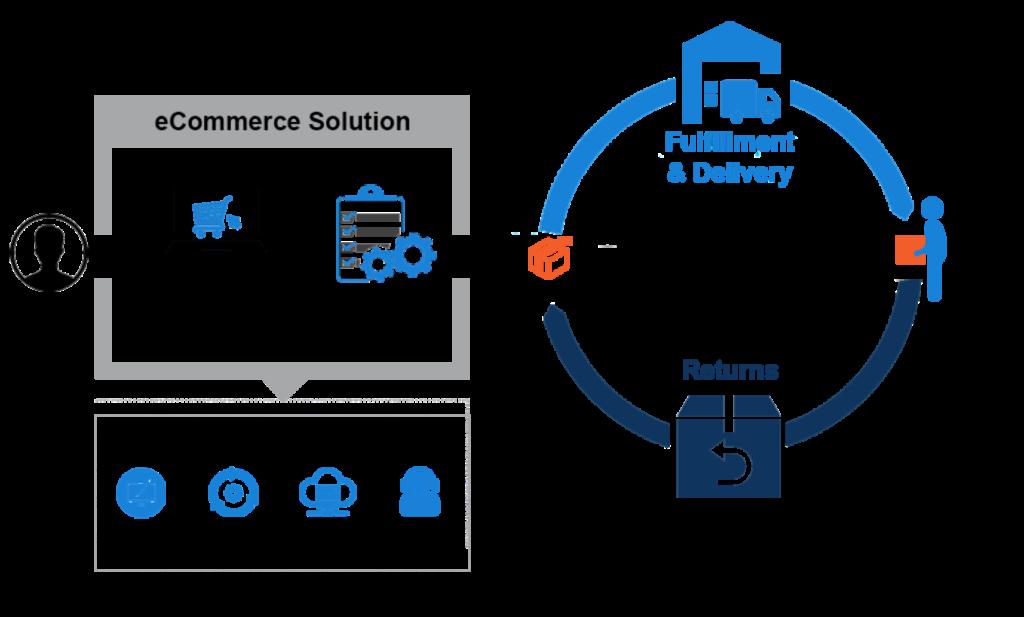 eCommerce Direct eCommerce Solution